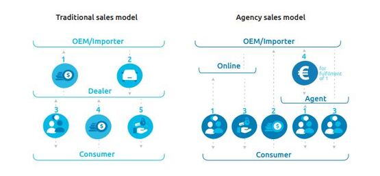 Capgemini charts the agency sales model for automotive retail