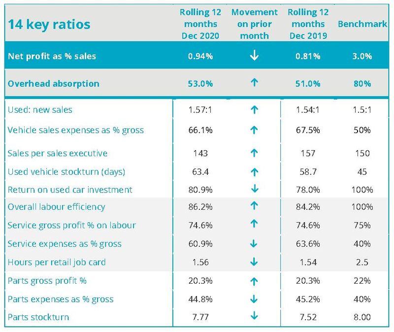 ASE Global profitability KPIs for December, 2020