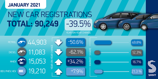 SMMT January 2021 new car registrations graphic