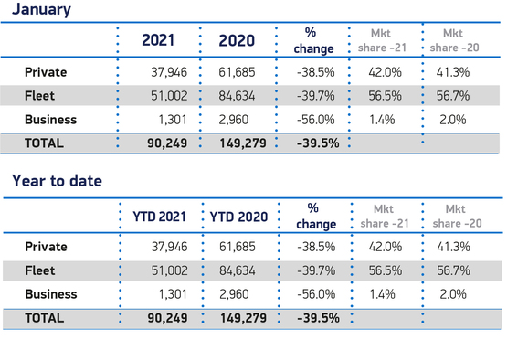 SMMT data related to January 2021's new car registrations