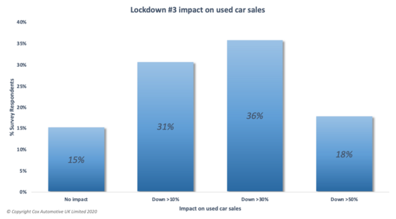 Cox Automotive used car sales survey data for January 2021